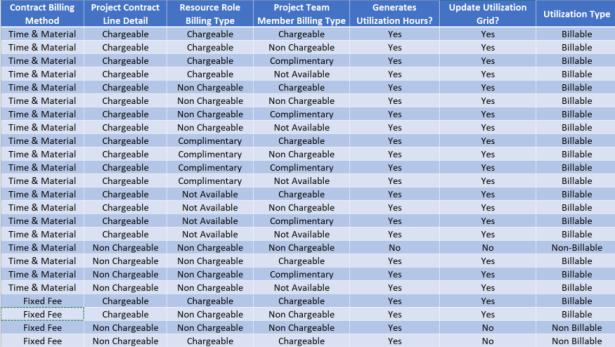 Chargeability matrix